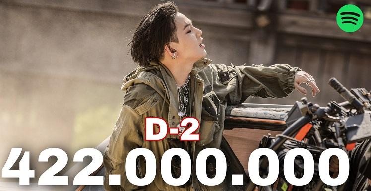 [防彈少年團][新聞]211023 防彈少年團SUGA AugustD《D-2》Spotify突破4.22億…大記錄ing